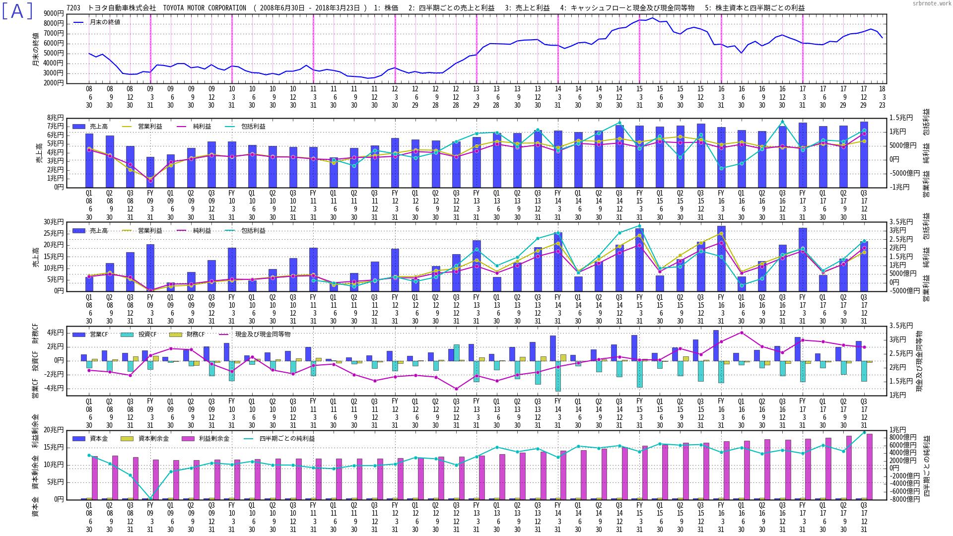 株価と財務のマルチチャートA 7203 トヨタ自動車株式会社