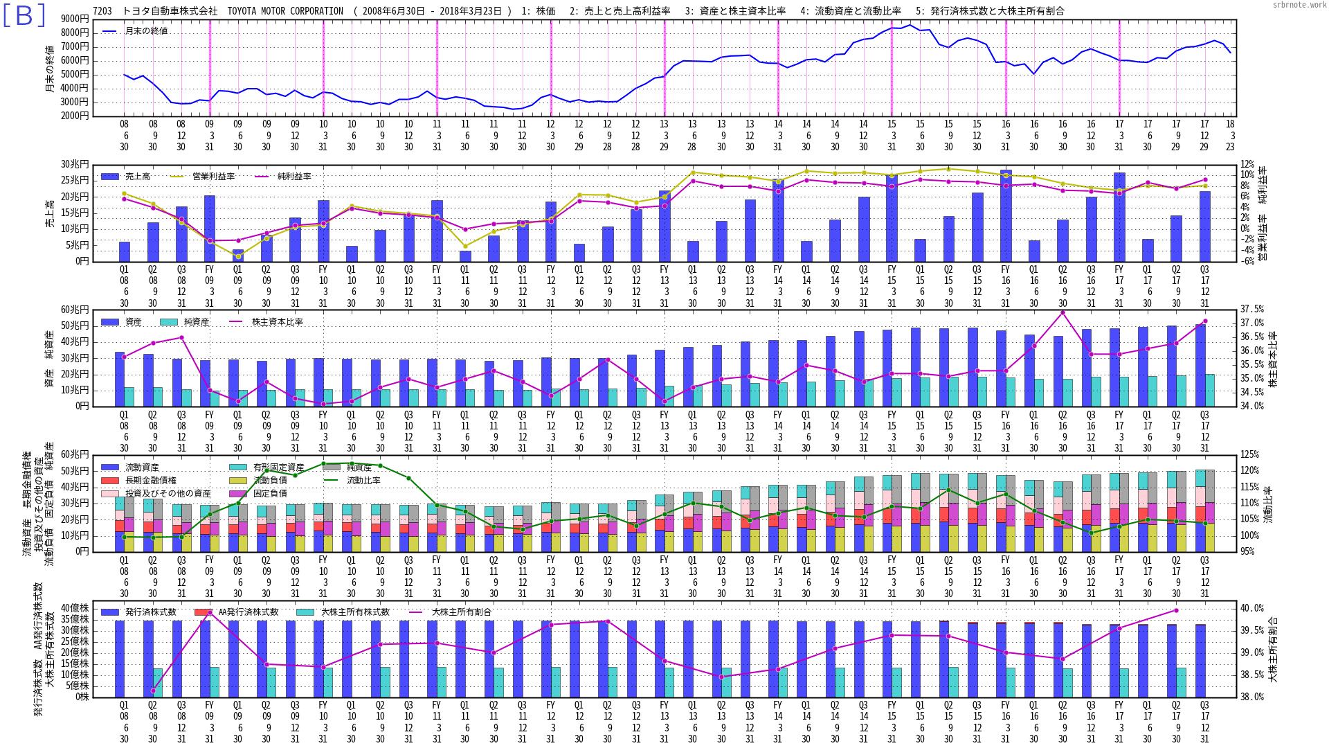 株価と財務のマルチチャートB 7203 トヨタ自動車株式会社