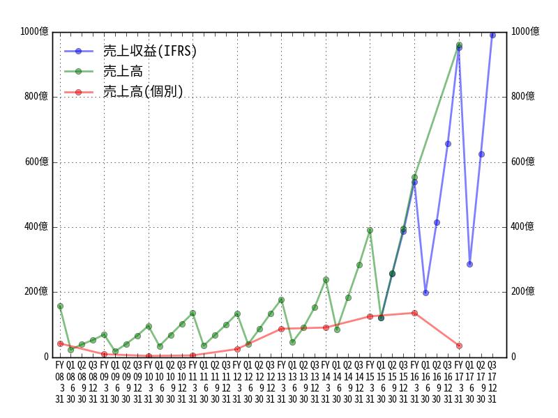 業績グラフのプロット例