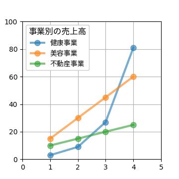 凡例に日本語タイトルを表示